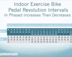 Cycling Interval Training Using Your Home Exercise Bike